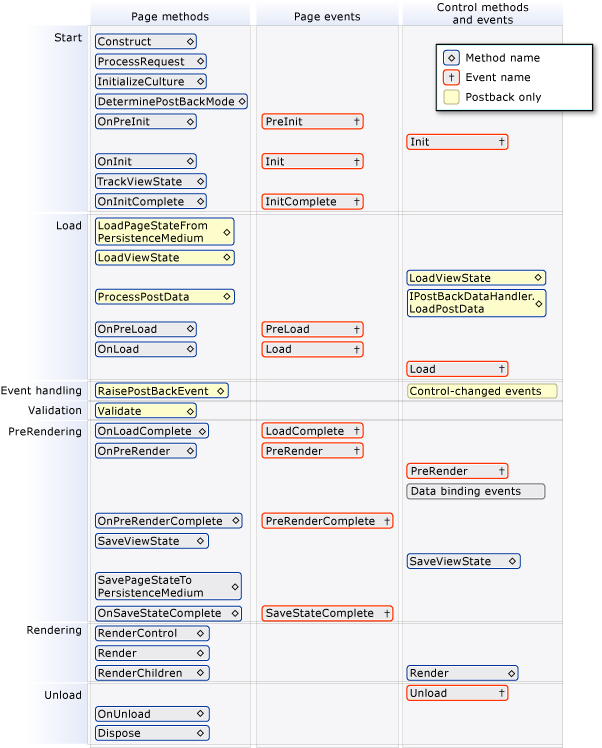 ASP.NET Page Life Cycle diagram