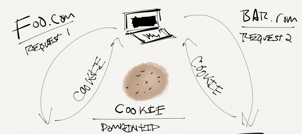 Cookies Being Set By WordPress
